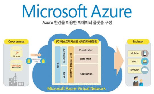 Microsoft Azure 플랫폼 구성도