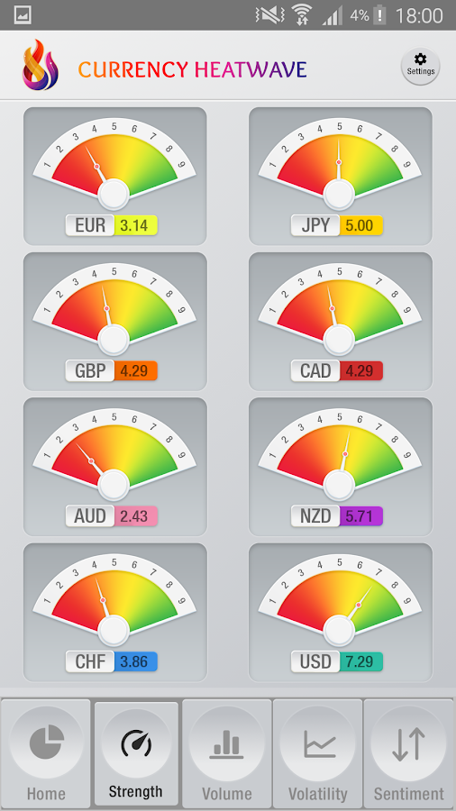 Best forex currency strength meter app