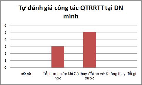 Tự đánh giá công tác QTRRTT sau khóa học tại DN