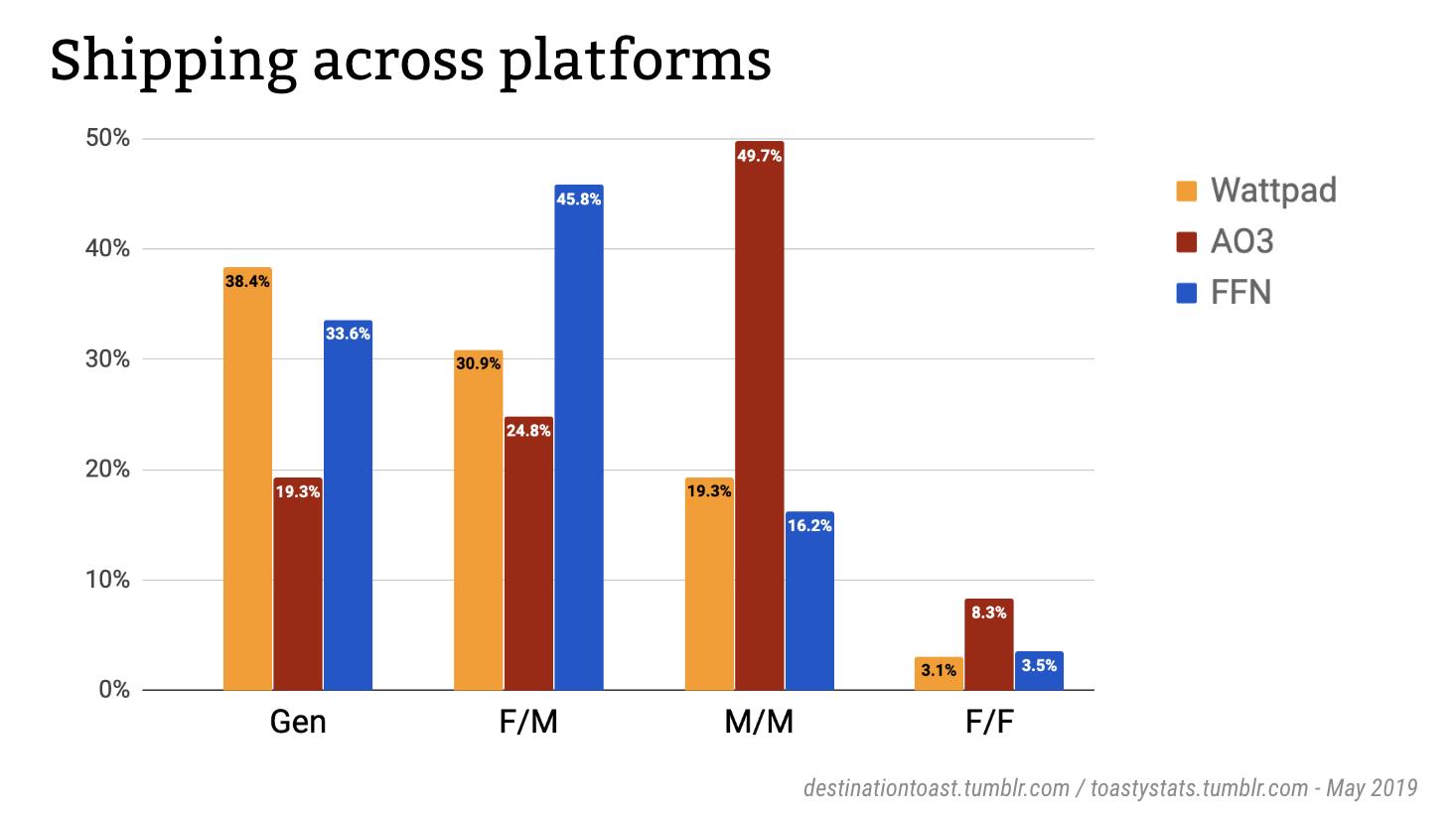 Fandom stats] Shipping on Wattpad vs  AO3 and FFN