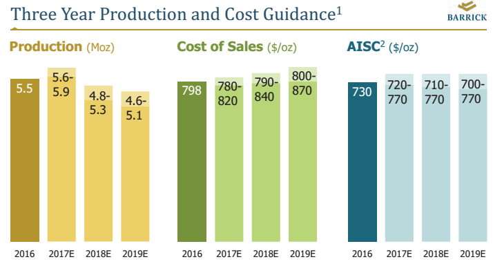 Rant_ABX 3 year production and AISC.png