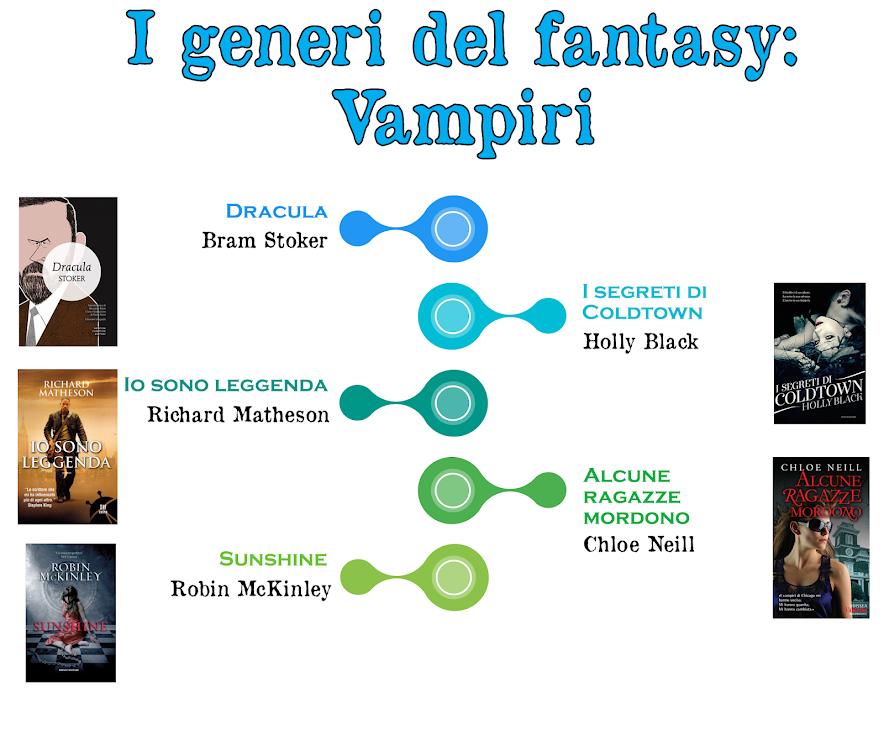 I generi del fantasy: Vampiri