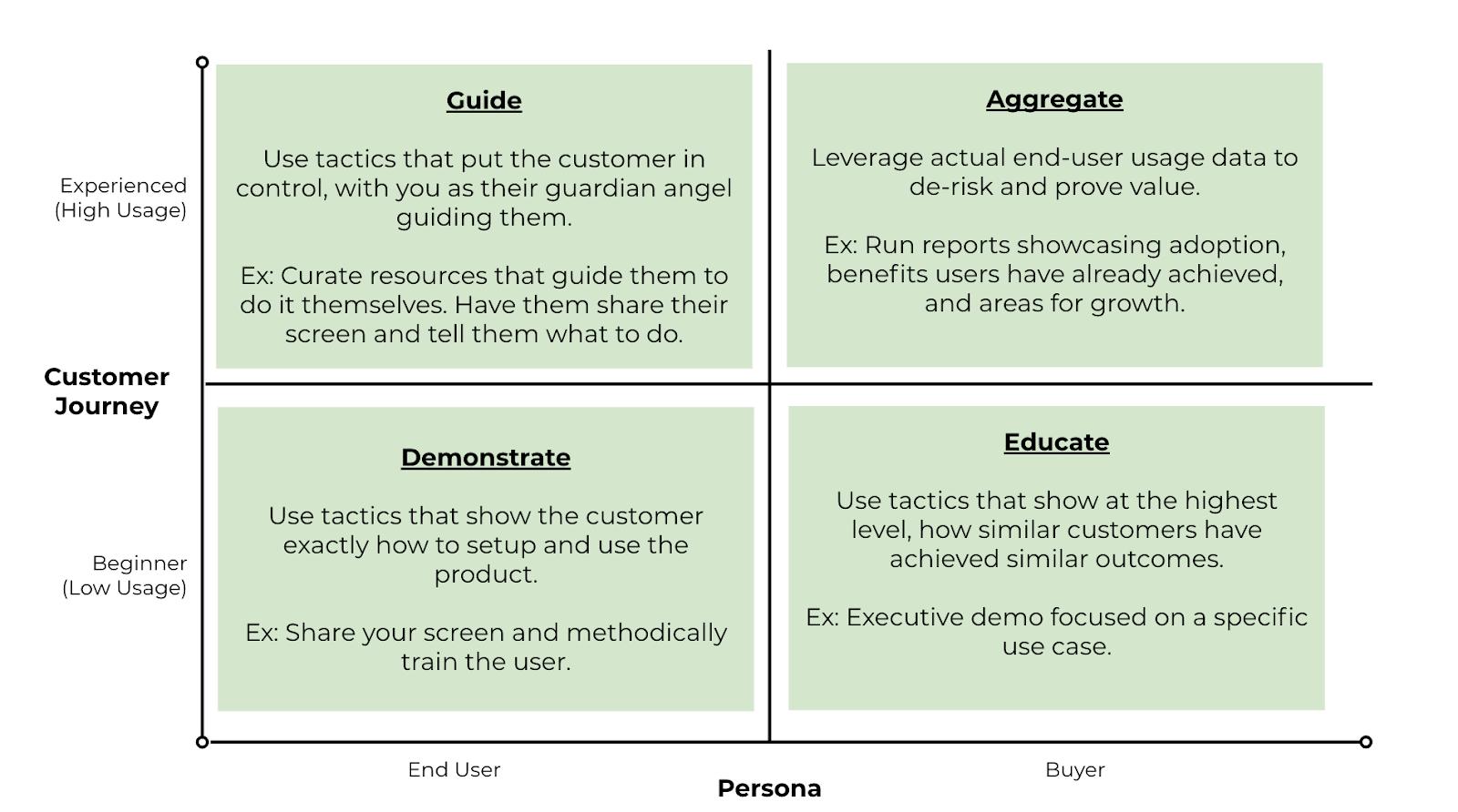 Tactics for eliminating friction based on Persona and Customer Journey Phase