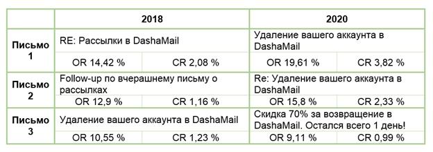 Показатели OR и CR за 2018 и 2020 годы