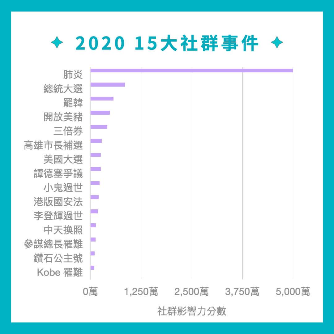 2020 前 15 大熱門社群事件圖