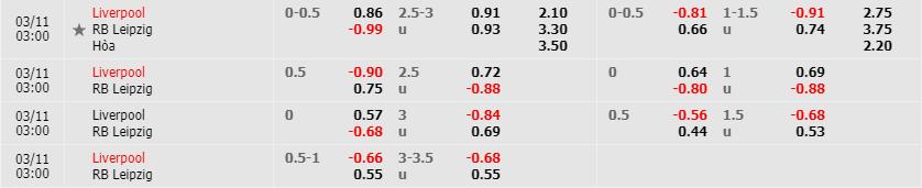 Tỷ lệ kèo Liverpool vs RB Leipzig theo trang cá cược Fb88