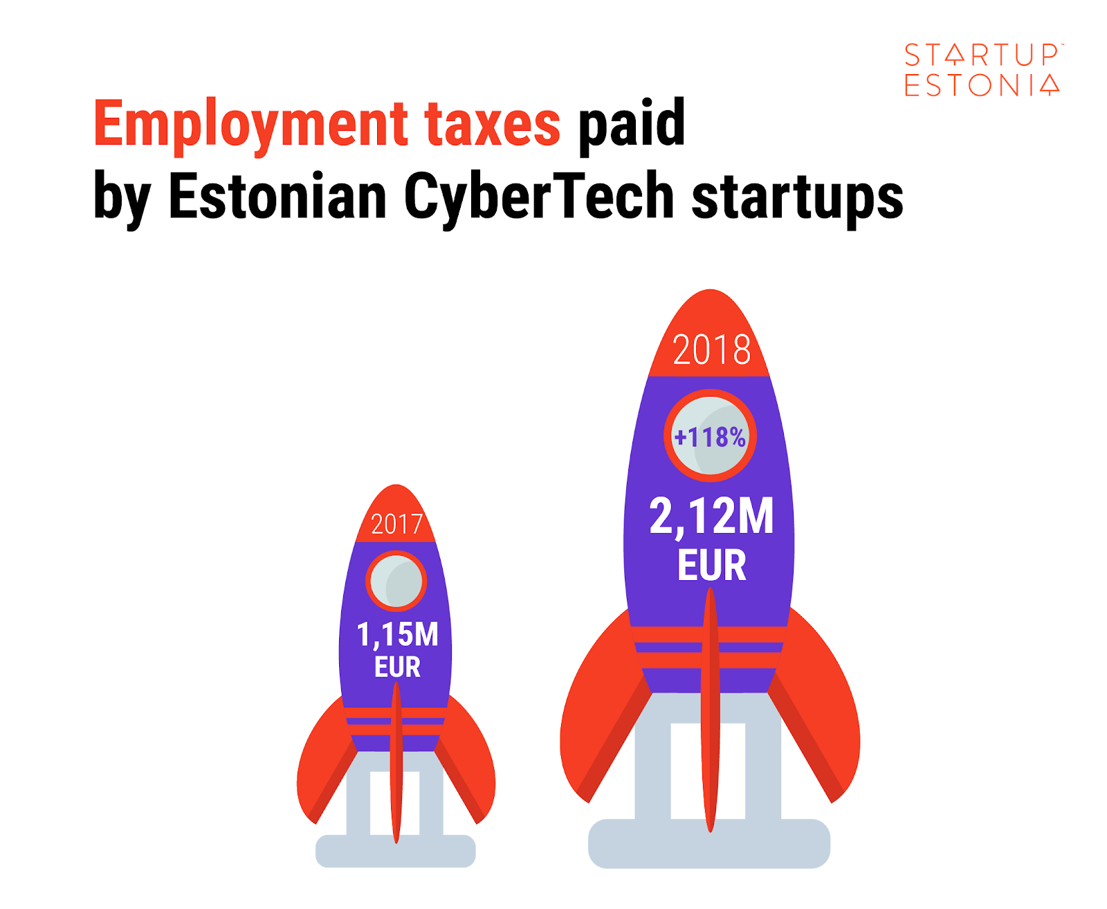 Employment taxes paid by Estonian CyberTech startups