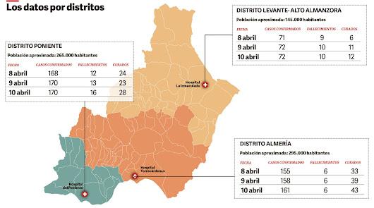 Almería es la provincia con la tasa más baja de contagiados