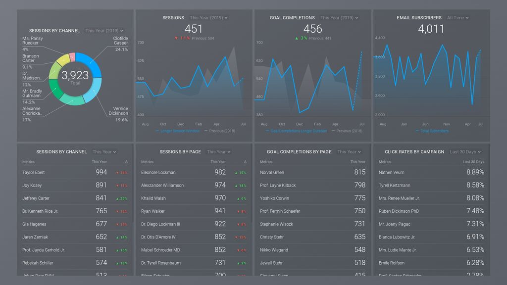 google analytics email marketing dashboard