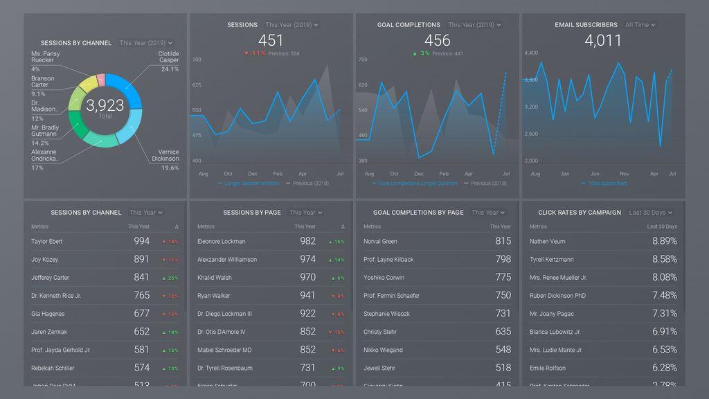 google analytics email marketing dashboard