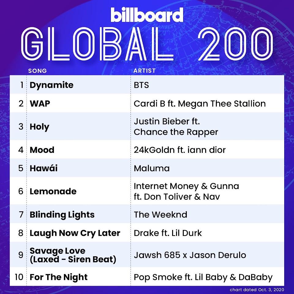 global200