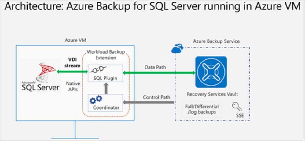 Back up SQL Server databases to Azure - Azure Backup   Microsoft Docs