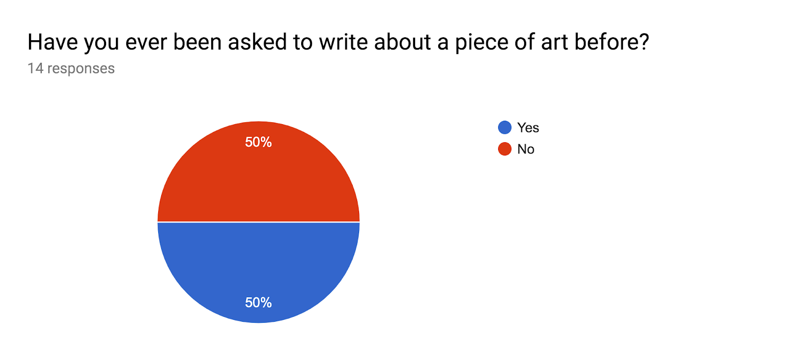 Forms response chart. Question title: Have you ever been asked to write about a piece of art before?. Number of responses: 14 responses.
