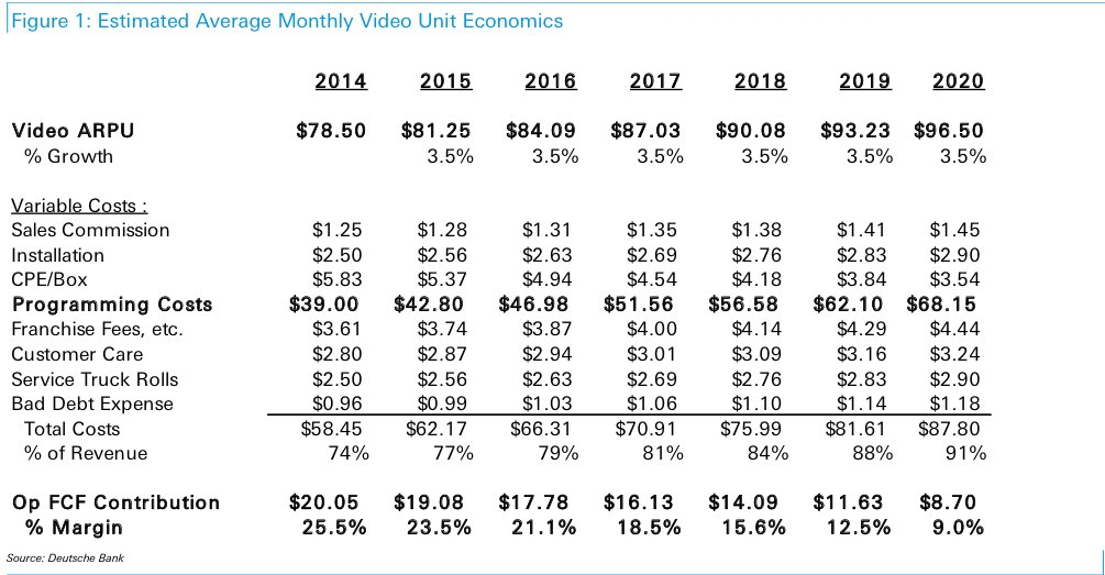 cable per user revenue and cost