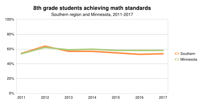 8th Grade Achieving Math Std