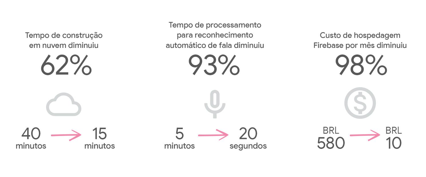 Tempo de construção em nuvem diminuiu 62%, de 40 para 15 minutos. Tempo de processamento para reconhecimento automático de fala diminuiu 93%, de 5 minutos para 20 segundos. Custo de hospedagem Firebase por mês diminuiu 98%, de 580 para 10 reais.