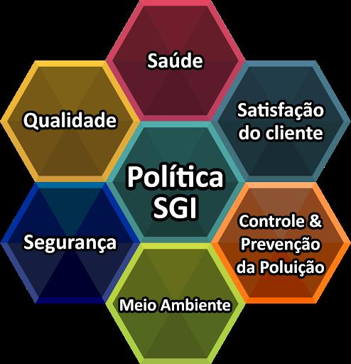 Política SGI