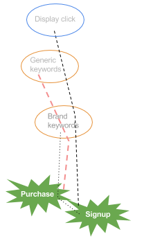 A data-driven model calculates distribution of credit in a funnel.