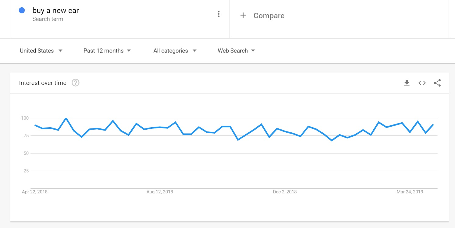 Google Trends Intrest Over Time