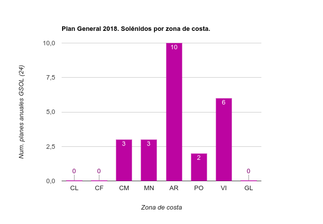 Planes Especificos 2018 Solénidos por zona de costa