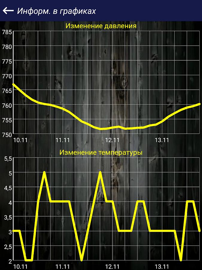 прогноз клева толстолобика в апшеронске
