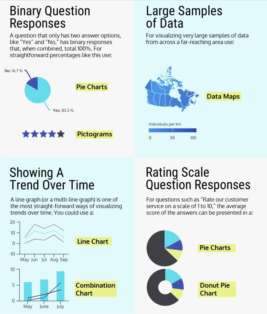 Pie charts, data maps, line charts, and combination charts. Showing binary question responses, large samples of data, trends over time and rating scale question responses.