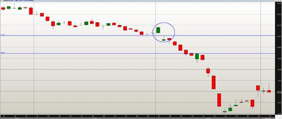 Gap de baixa: o gap de fuga permitiu um trade de venda.