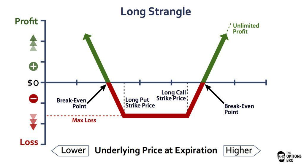 Long Straddle- options trading strategy