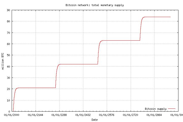 oferta de bitcoins com o bug antigo de satoshi