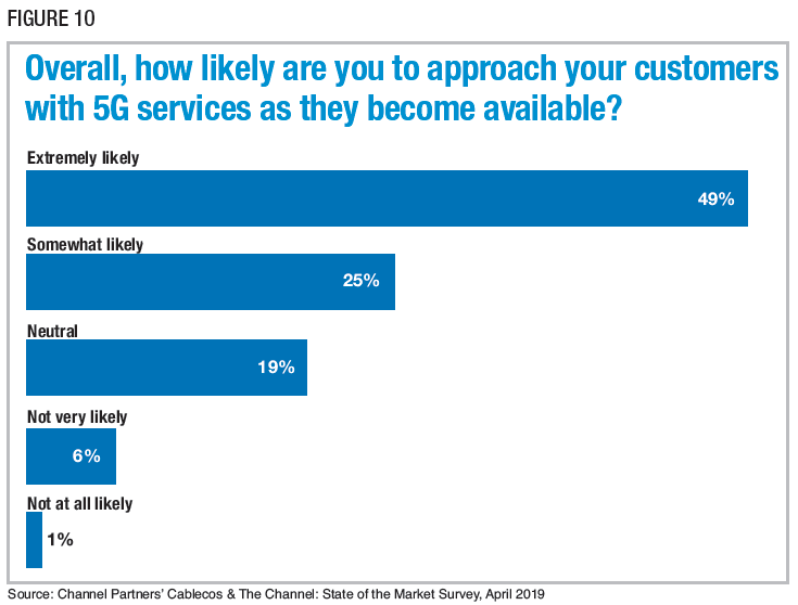 Figure 10: Overall, how likely are you to approach your customers with 5G services as they become available? Source: Channel Partners' Cablecos & The Channel: State of the Market Survey, April 2019