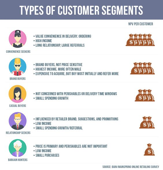 customer segmentation strategy divides your audience into specific groups based on needs, likes and dislikes, and company activity.