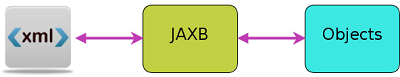 http://javapapers.com/wp-content/uploads/2012/07/jaxb.png