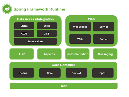 Spring Framework: Open Source Application Framework