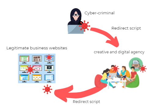website design and development providers vulnerabilities