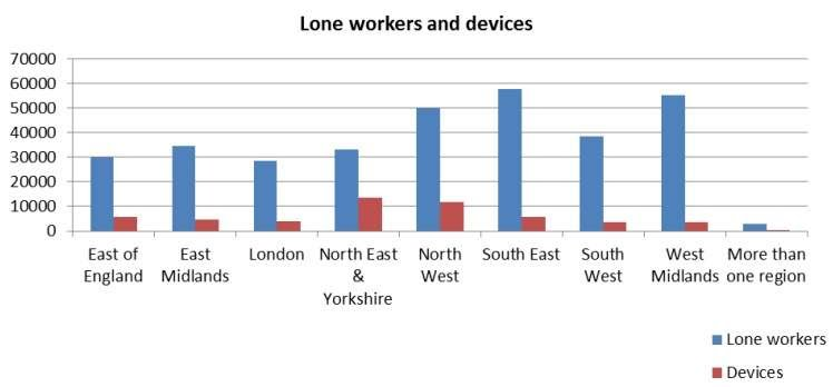 lone workers have a lone worker device