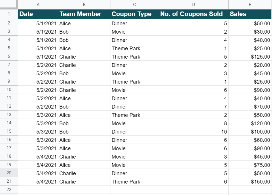 pivot table on google sheets sales data