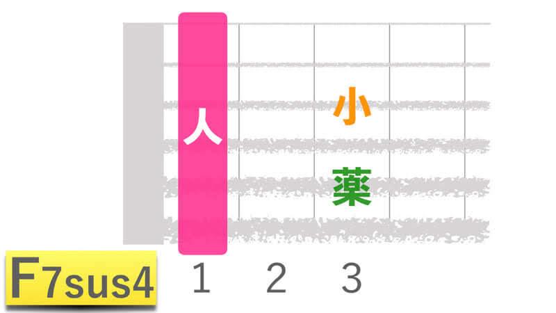 ギターコードF7sus4エフセブンサスフォーの押さえかたダイアグラム表
