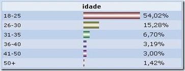 dados_demograficos_orkut