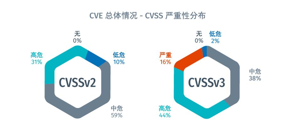 Tenable 漏洞态势报告 - CVE 总体情况 - CVSS 严重性分布