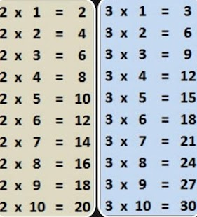 Matematik Çarpım Tablosu Ekran Görüntüsü