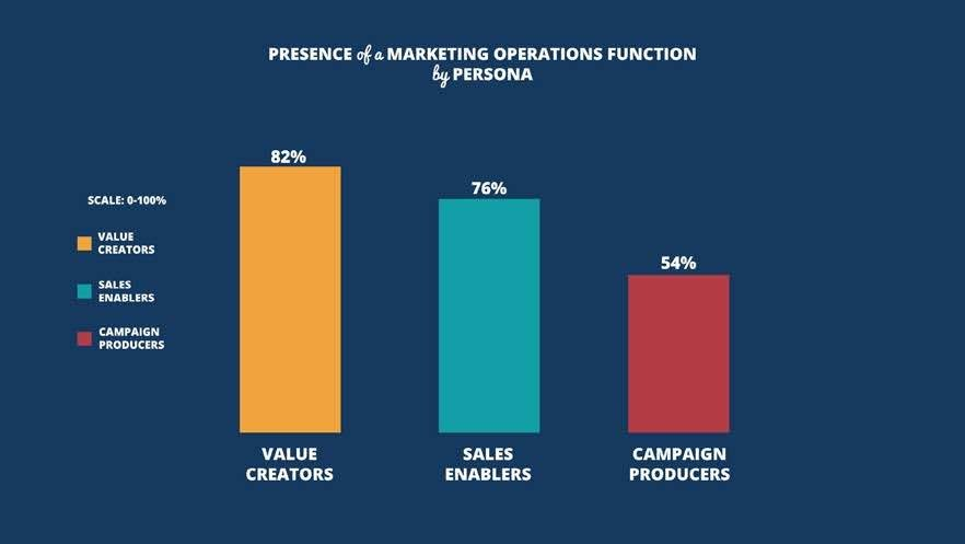 Figure 8: The Marketing Ops function is relatively established among Value Creators and less so among Campaign Producers. Source: 2017 Marketing Performance Management Benchmark Study from VisionEdge Marketing, Hive9 and Valid USA