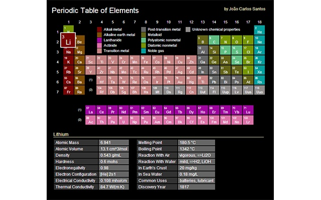 Periodic table of elements chrome web store urtaz Images