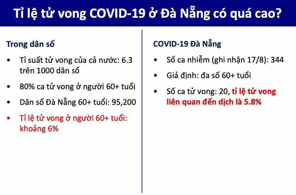 Giả định tính toán là như sau: (a) tỉ suất tử vong 6.3 trên 1000 dân số; (b) 80% ca tử vong xảy ra ở người trên 59 tuổi; (c) tỉ lệ tử vong trong dân số ở Đà Nẵng tương đương với tỉ lệ của cả nước; và (d) đa số ca nhiễm COVID-19 là trên 59 tuổi.