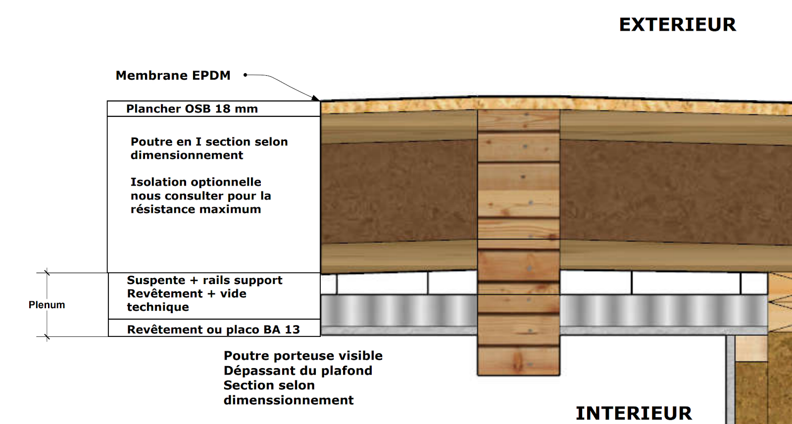 Extension De Toit Terrasse Comment Bien Choisir Sa Toiture Terrasse