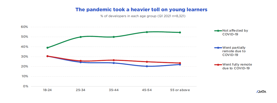 The pandemic took a heavier toll on young learners.