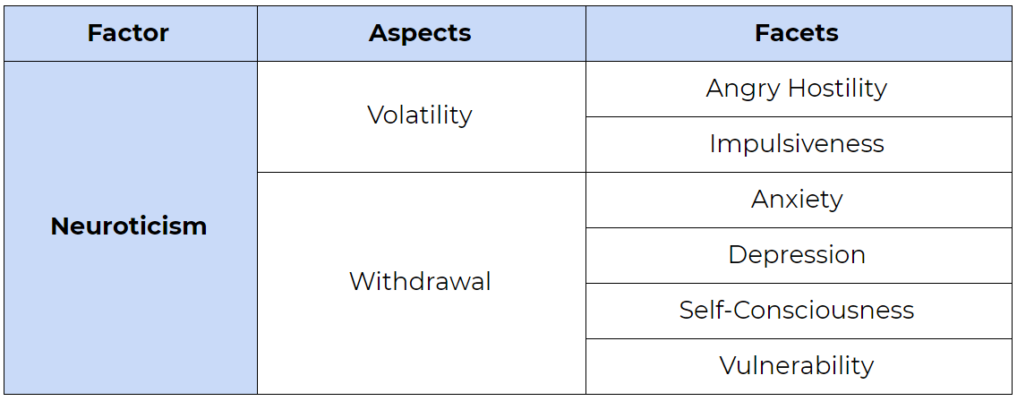 Faktor Neuroticism di dalam Big Five Personality Model. Aspect: Volatility and Withdrawal. Facet: Angry Hostility, Impulsiveness, Anxiety, Depression, Self-Consciousness, and Vulnerability.
