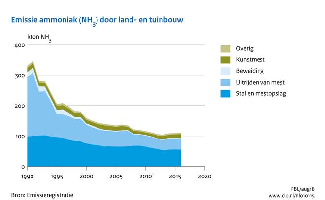 Mais en stikstof: emissie ammoniak door land- en tuinbouw