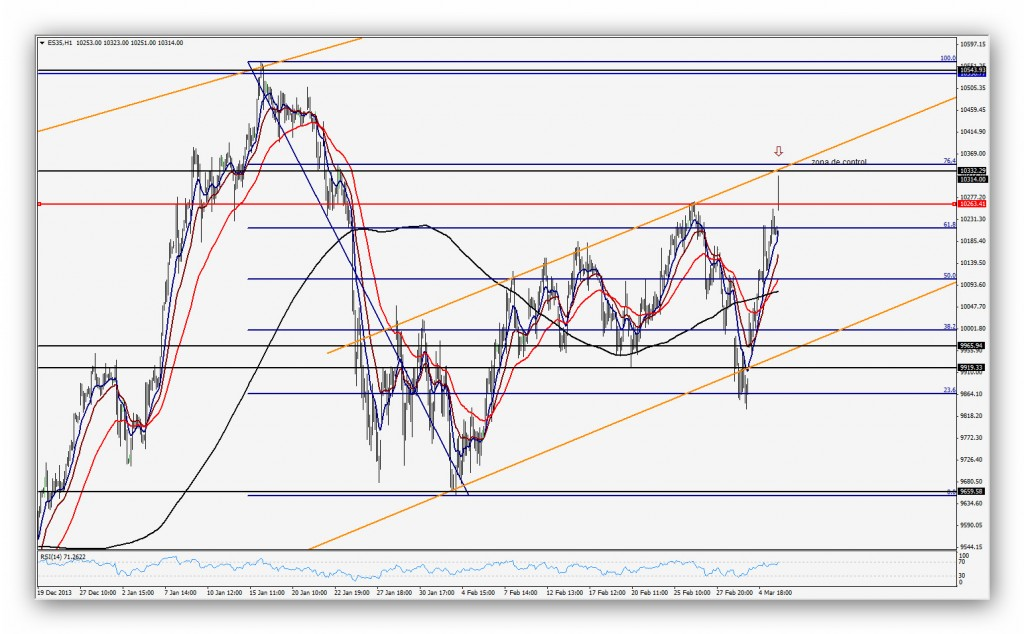 Compartirtrading Post 2014-03-06 IBEX35 1h