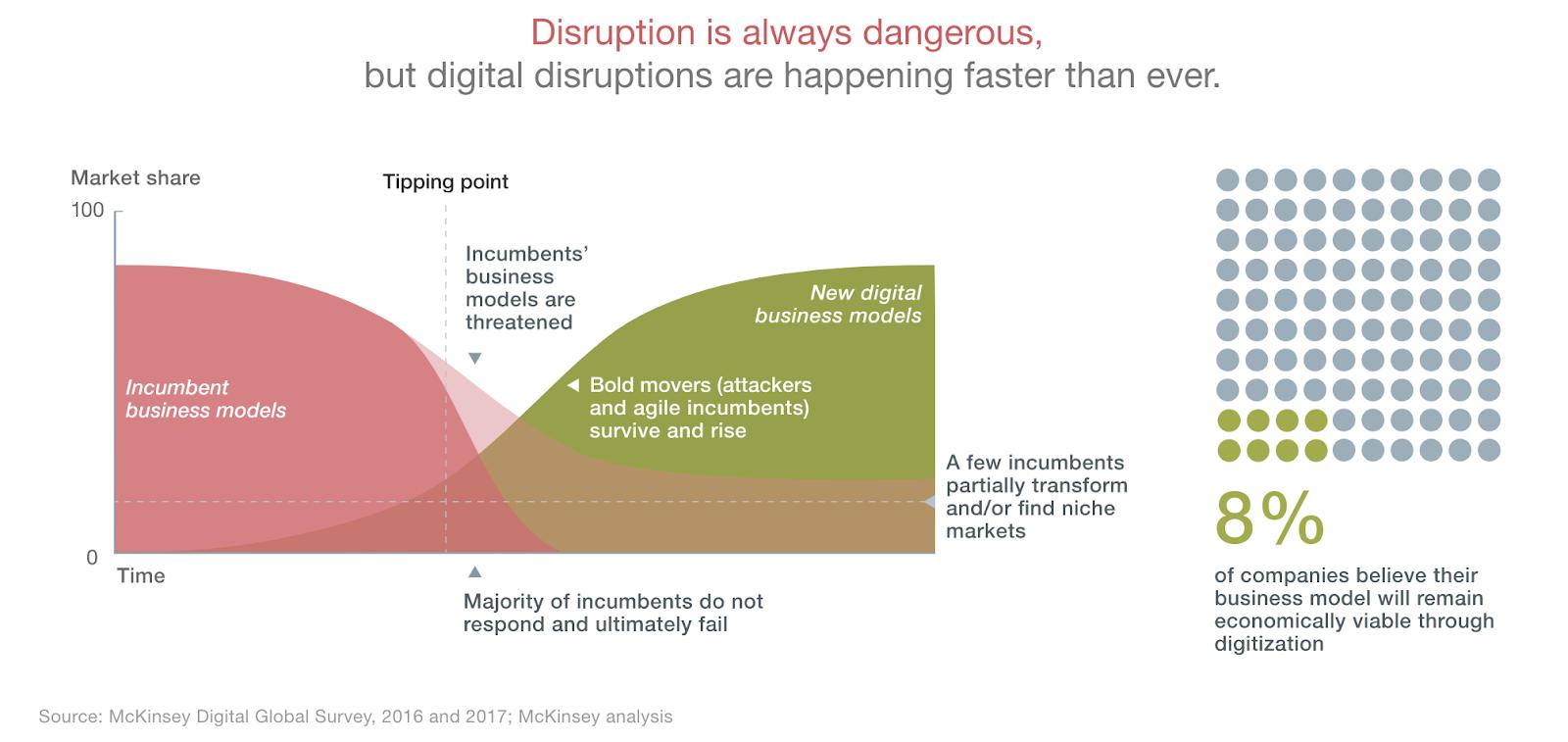 Pitfall 2: Misunderstanding the economics of digital ©McKinsey - Why digital strategies fail