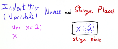 Identifiers and Storage 1.png